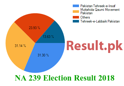 Election result 2018 NA-239