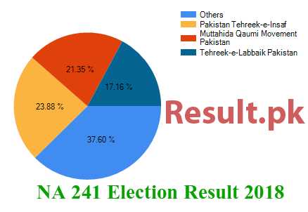 Election result 2018 NA-241