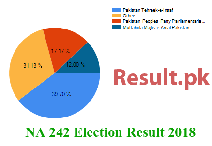 Election result 2018 NA-242