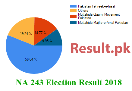 NA 243 Karachi East II Election Result 2018 Karachi