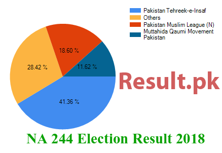 Election result 2018 NA-244