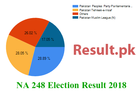 Election result 2018 NA-248