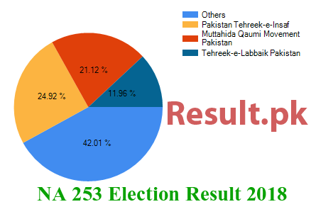 Election result 2018 NA-253