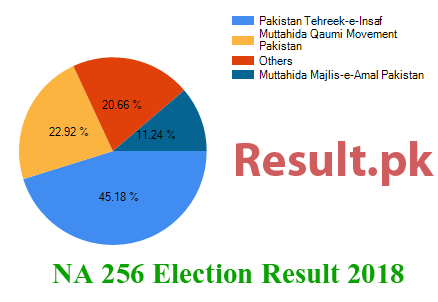 Election result 2018 NA-256