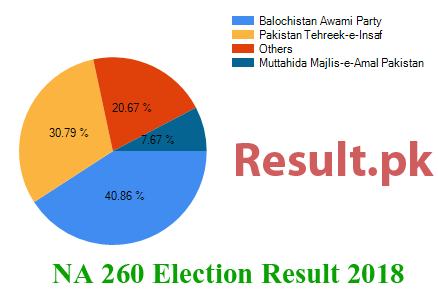 Election result 2018 NA-260