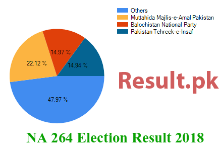 Election result 2018 NA-264