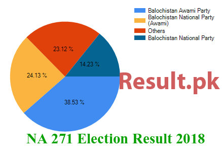 Election result 2018 NA-271