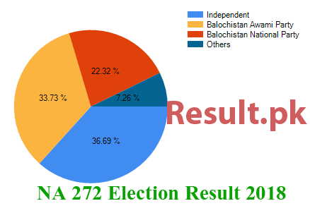 Election result 2018 NA-272