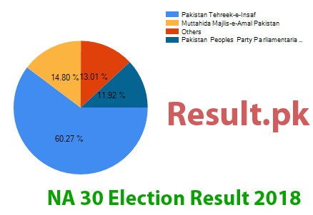 Election result 2018 NA-30