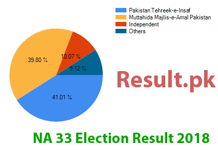 Election result 2018 NA-33