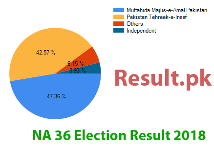 Election result 2018 NA-36