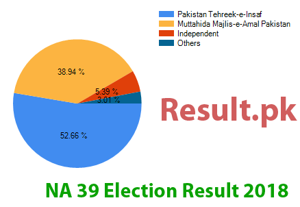 Election result 2018 NA-39