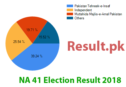Election result 2018 NA-41