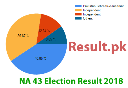 Election result 2018 NA-43