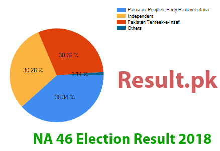 Election result 2018 NA-46