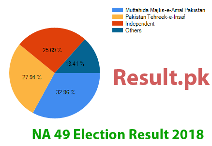 Election result 2018 NA-49