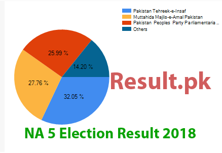 Election result 2018 NA-5