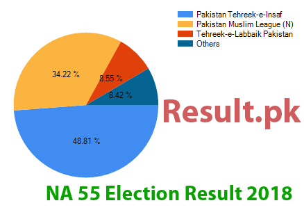 Election result 2018 NA-55