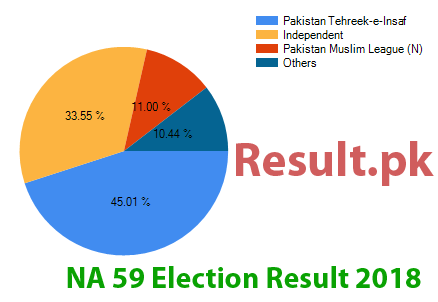 Election result 2018 NA-59