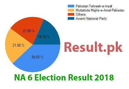 Election result 2018 NA-6