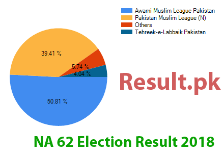 Election result 2018 NA-62