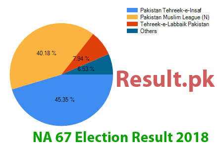Election result 2018 NA-67