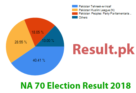 Election result 2018 NA-70