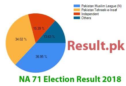 Election result 2018 NA-71