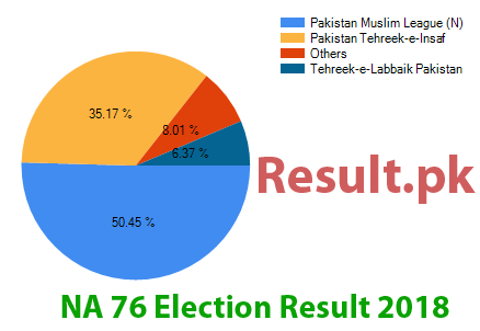 Election result 2018 NA-76