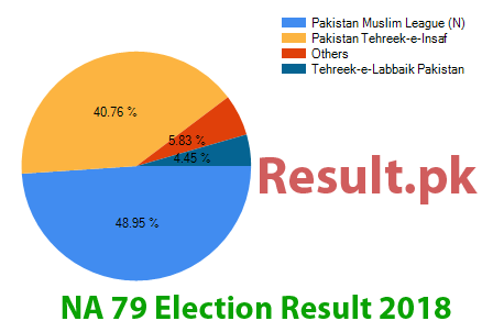 Election result 2018 NA-79