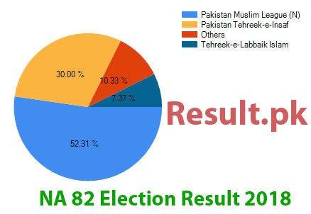 Election result 2018 NA-82