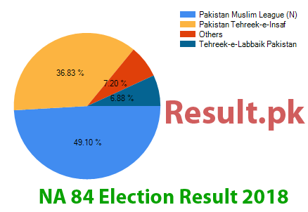 Election result 2018 NA-84