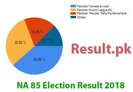 Election result 2018 NA-85