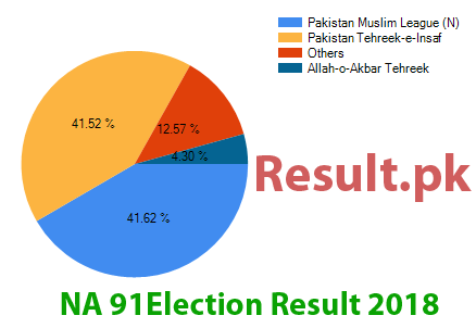 Election result 2018 NA-91