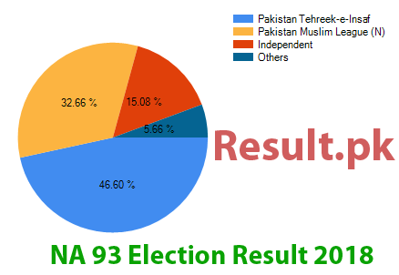 Election result 2018 NA-93