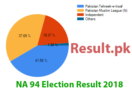Election result 2018 NA-94