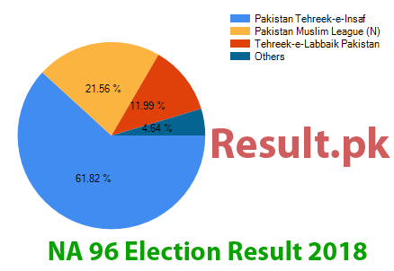 Election result 2018 NA-96