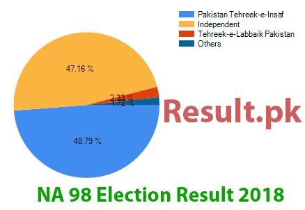 Election result 2018 NA-98