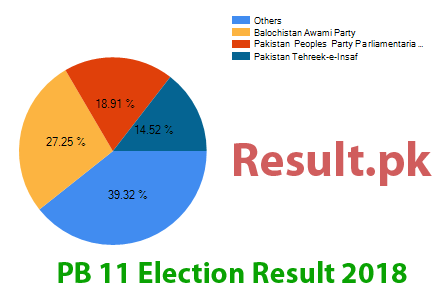 Election result 2018 PB-11