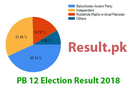 Election result 2018 PB-12
