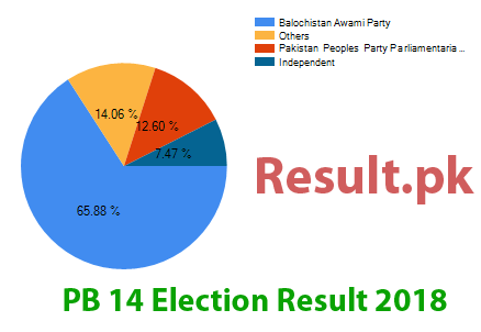 Election result 2018 PB-14