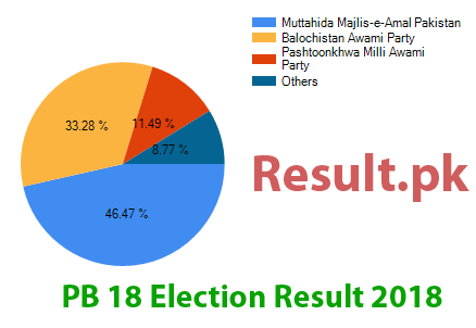 Election result 2018 PB-18