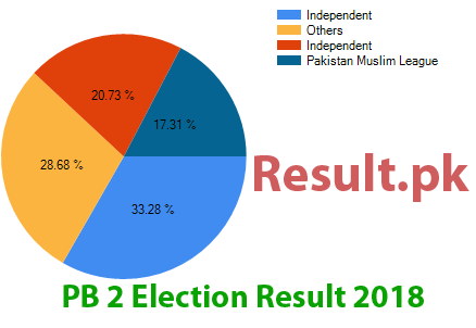 Election result 2018 PB-2