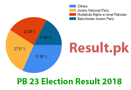 Election result 2018 PB-23
