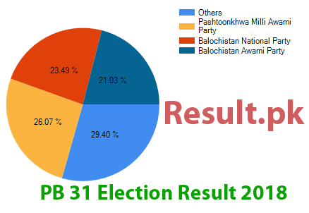 Election result 2018 PB-31