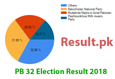 Election result 2018 PB-32