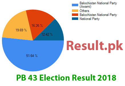 Election result 2018 PB-43
