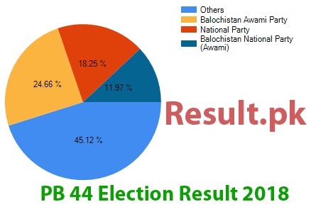 Election result 2018 PB-44