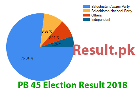 Election result 2018 PB-45