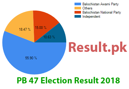 Election result 2018 PB-47
